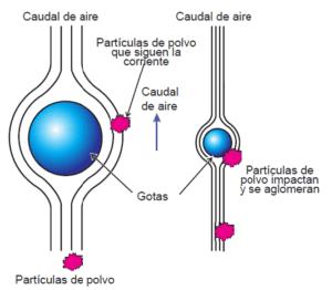 Ilustración 1. Efecto del tamaño de gota sobre el impacto de partículas de polvo