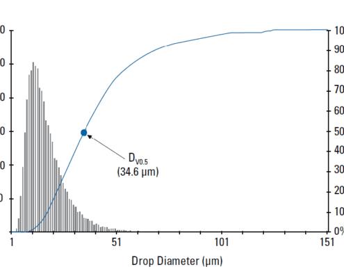 Ilustración 2. Conteo de gotas por tamaño para una gota media de 34,6 µm