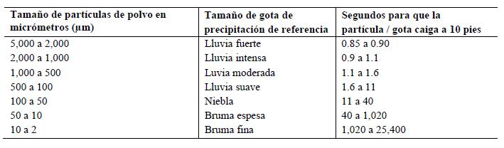 Ilustración 3. Comparación de tamaños entre partículas y gotas de precipitaciones comunes [Bartell y Jett 2005]